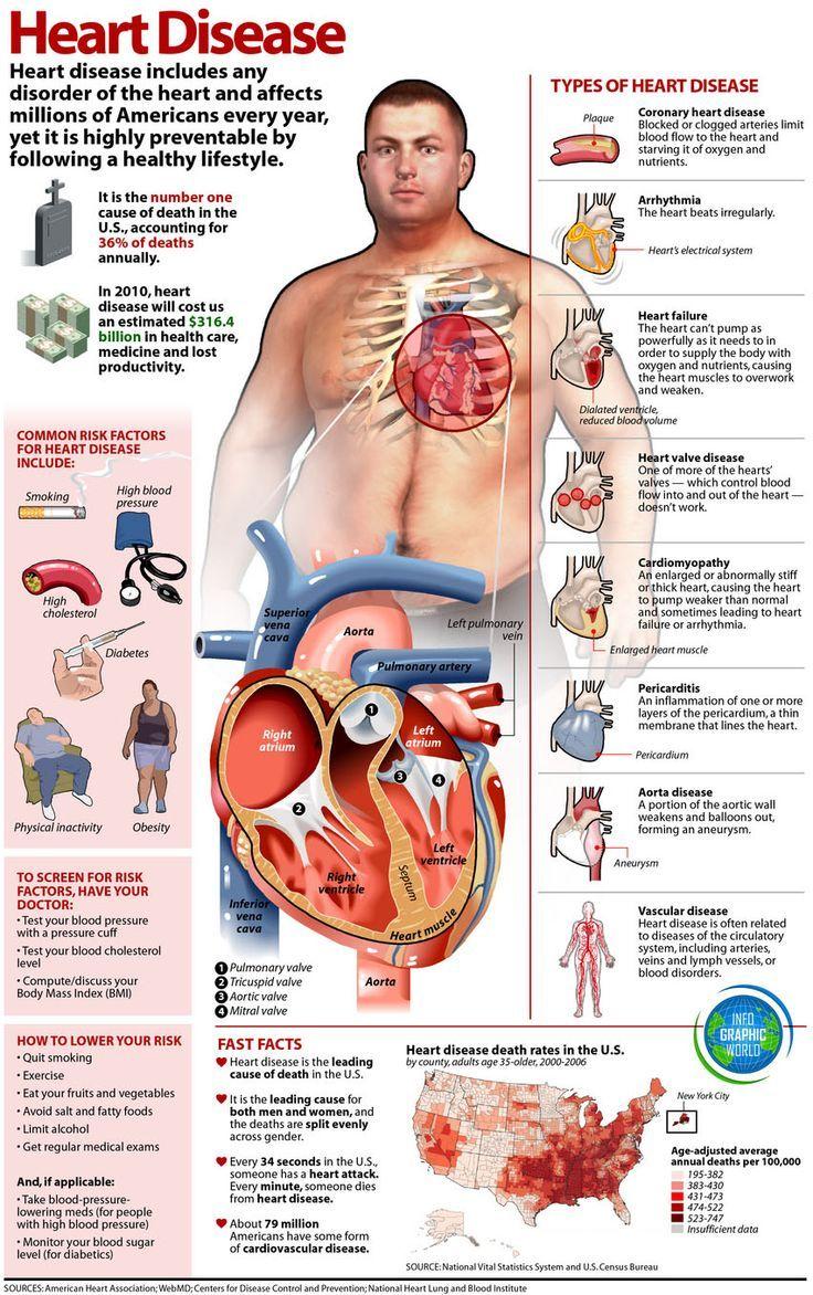 Heart Disease #rcp #rt #respiratory