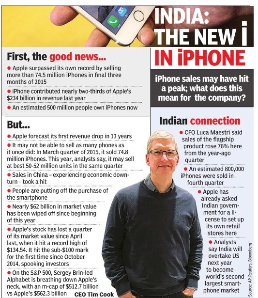 Apple iphone sales drop and India