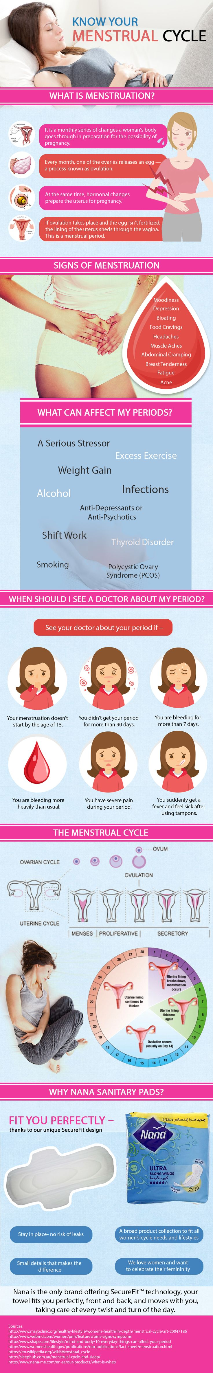 Know about menstruation. What are the signs of menstruation? How does it affect the period cycle? Click to know more about menstrual cycle. Know more at http://www.nana-me.com/en-sa/my-period/all-about-period/