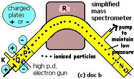 simplified diagram of a mass spectrometer