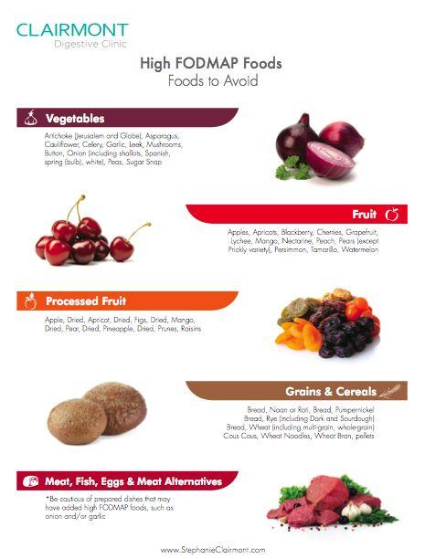 High FODMAP Food List p.1 - UPDATED July 2014