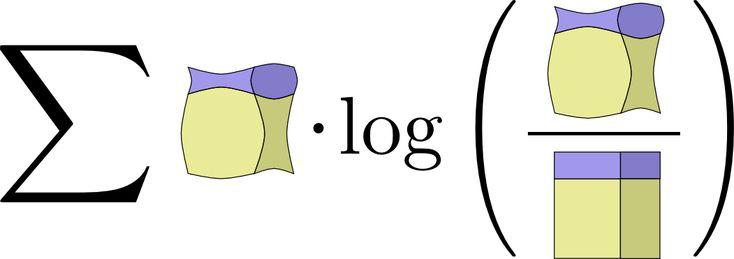 Visual Information Theory