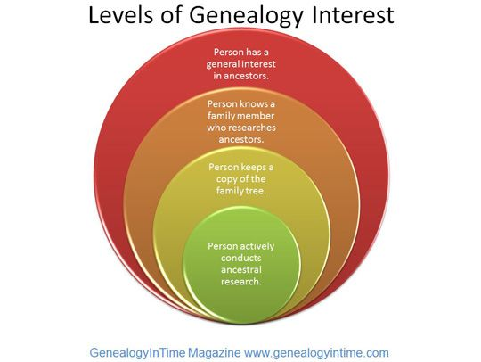 List of the Top 100 Genealogy Websites for 2014 by GenealogyInTime Magazine