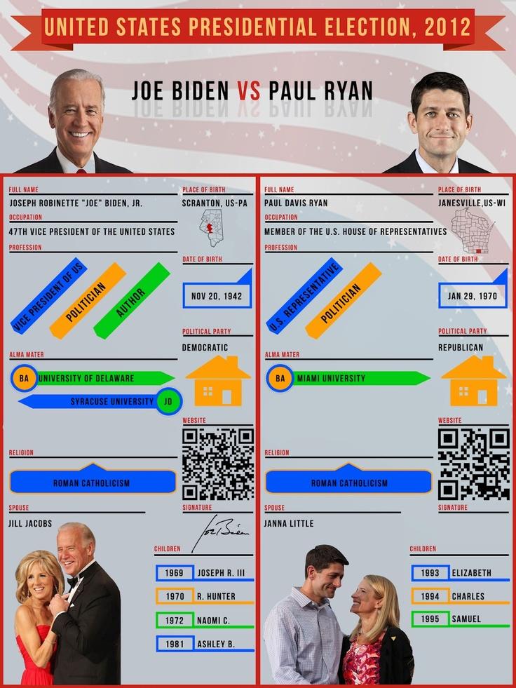 Rozer Art: US Election 2012 Infographics