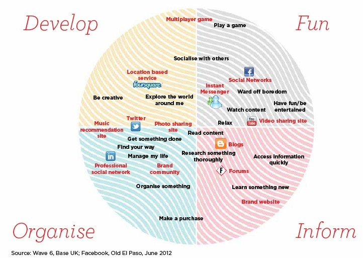 What people do on social networks  UMWave6Consumers