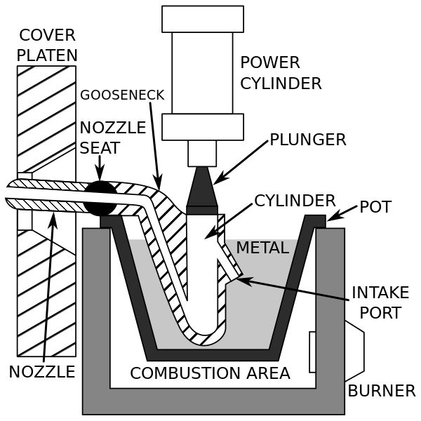 Schematic of a hot-chamber machine #DieCasting