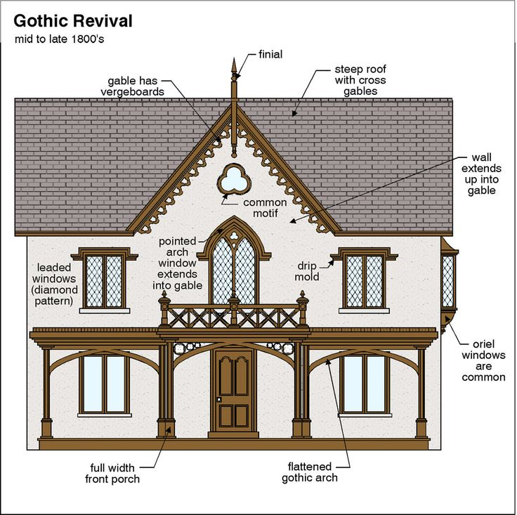26 best images about exterior gothic revival on for Gothic revival house plans