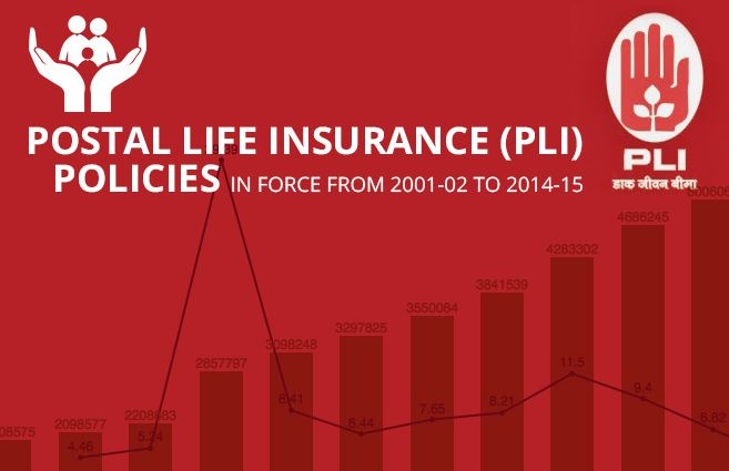 Postal Life Insurance Eligibility Facilities Post Office