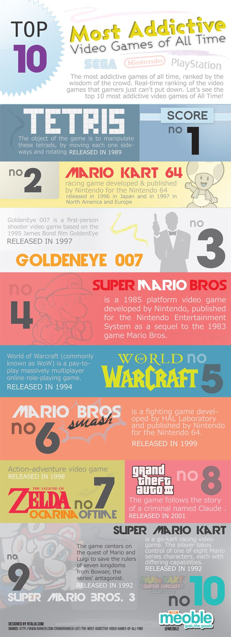17 best images about videogame infographics video 17 best images about videogame infographics video game industry timeline infographic and xbox one