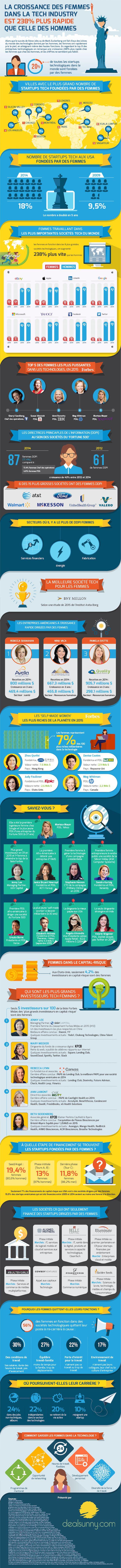 Women-in-Tech... Votre CDO pourrait bien être une Femme. Habiletés fortes à concilier les aspects techniques et humains attendues.