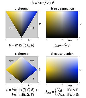 HSL и HSV (цветовые модели) (версия Миг) — Традиция