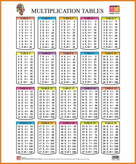 8 table 2 to 20 new tech timeline raju multiplication chart math tables multiplication. Black Bedroom Furniture Sets. Home Design Ideas