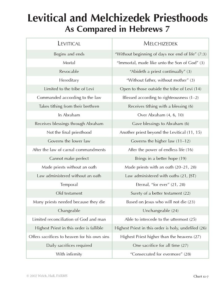 Levitical and Melchizedek Priesthood Comparison | Charting the New Testament - BYU Studies