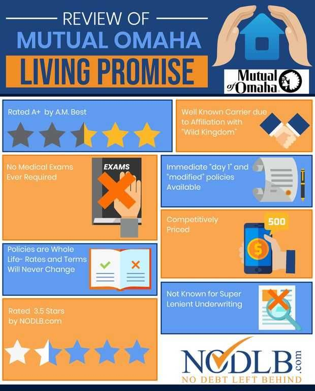 Mutual Of Omaha Living Promise Burial Insurance Review