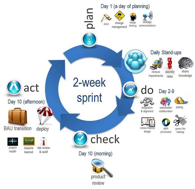 Scrum as Pictures in PDCA (Plan, Do, Check, Act).
