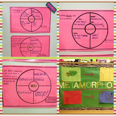 The 25 best thinking maps ideas on pinterest thinking maps math thinking maps vocab looks a lot like word masters sciox Image collections