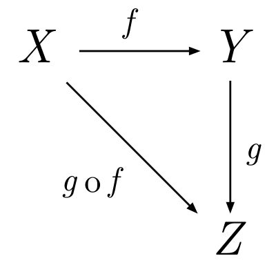Category Theory | Schematic representation of a category with objects X, Y, Z and morphisms f, g, g ∘ f. (The category's three identity morphisms 1X, 1Y and 1Z, if explicitly represented, would appear as three arrows, from the letters X, Y, and Z to themselves, respectively.)