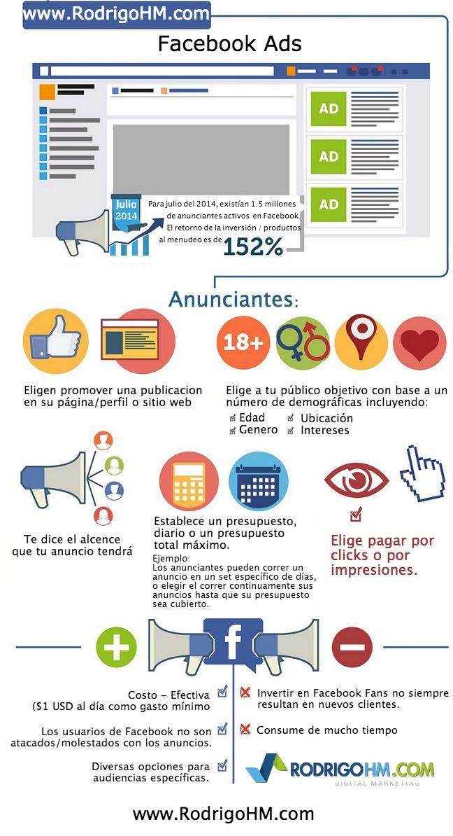 Conoce un poco más sobre el sistema de Facebook Ads. Dato: Existen actualmente 1.5 millones de anunciantes ACTIVOS.
