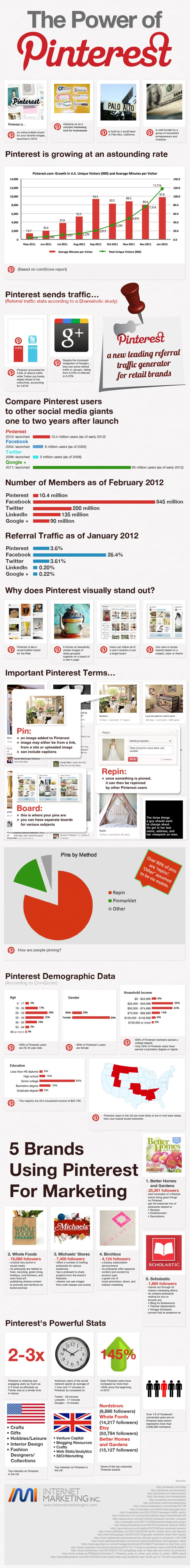 An infographic that shows the value of Pinterest for business.