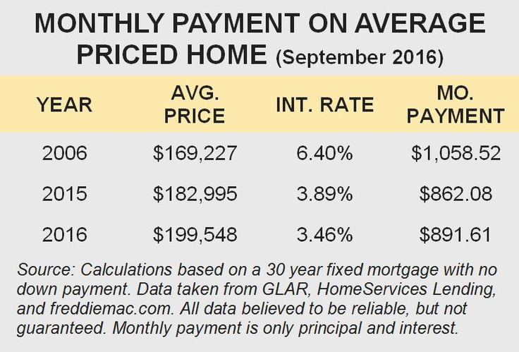 fixed mortgage rates canada history