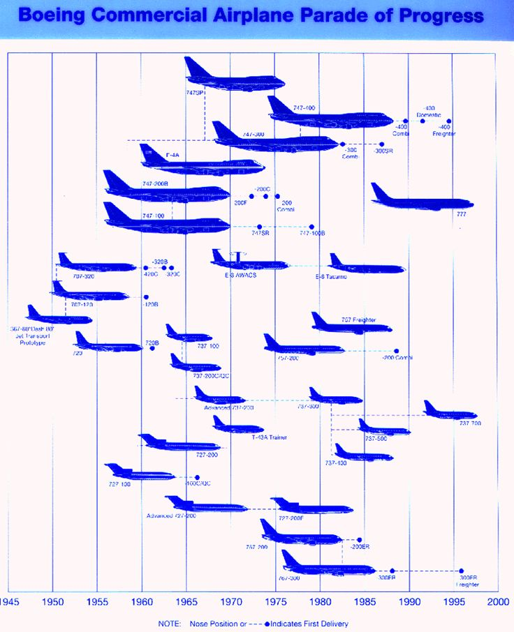 boeing airliners progess over the years