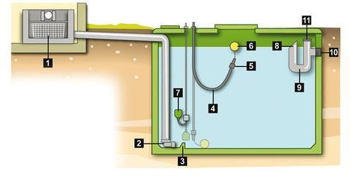 Les 25 meilleures id es de la cat gorie citerne eau de for Utiliser l eau de pluie pour la maison