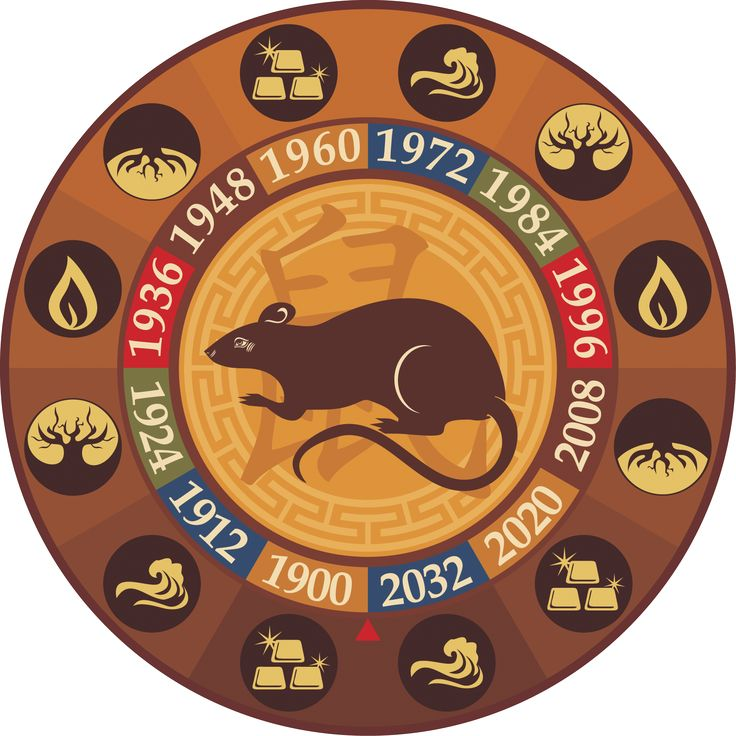Восточный гороскоп Совместимость Крысы     Китайский зодиак: совместимость знака крыса с остальными восточными знаками.