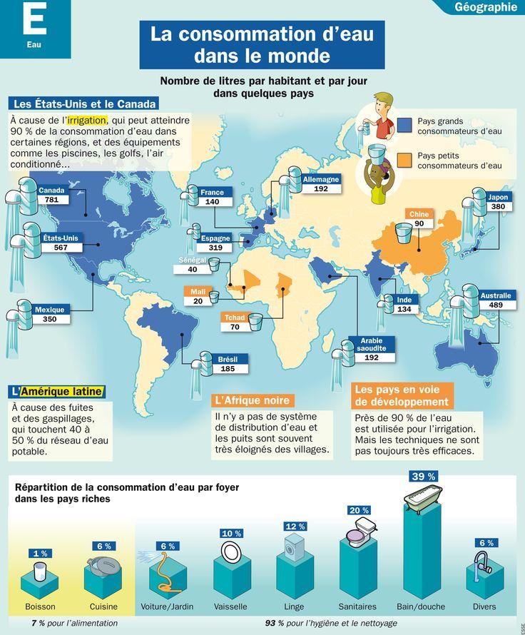Fiche exposés : La consommation d'eau dans le monde
