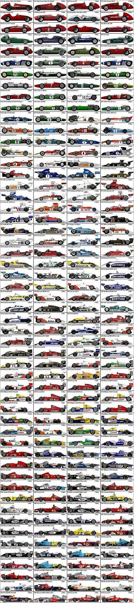 All F1 Winners (1950-2010)