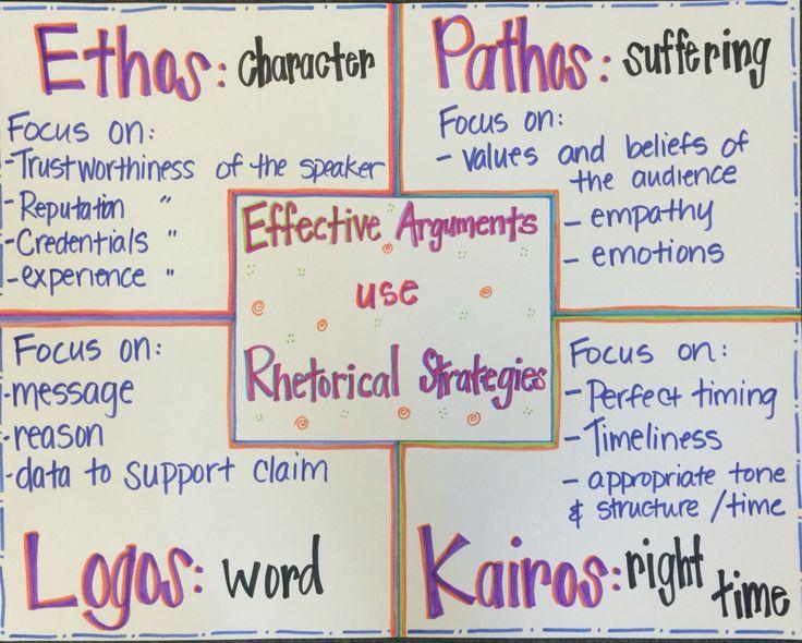 Ethos. pathos. logos. kairos Rhetorical strategies for effective arguments in writing   Education   Argumentative writing. Teaching writing. Ap ...