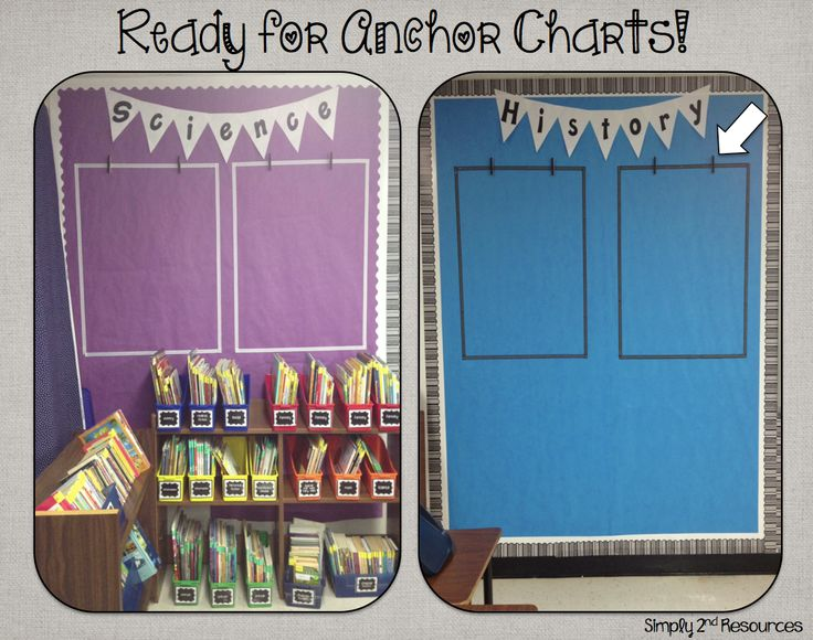 Hanging anchor charts by subjects