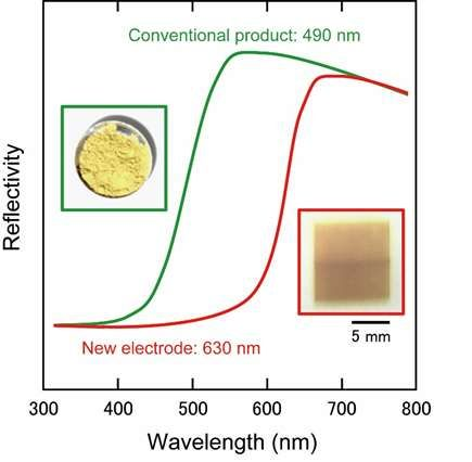 New material technology to enhance energy-conversion efficiency in artificial photosynthesis