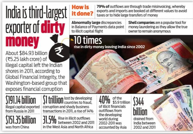 #BlackMoney Hit by Another #SurgicalStrike in #India. What To Do Next?