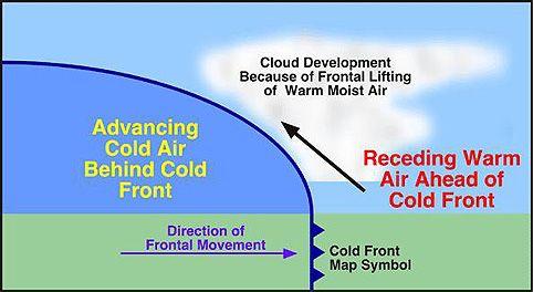 Weather Map Symbols: Cold Fronts Approaching