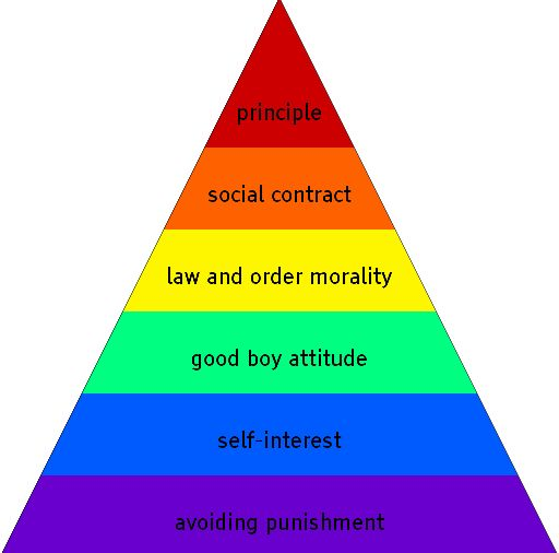 Kohlberg's 6 Stages of Moral Development | Kohlberg's stages of moral development | Abagond Pyramid