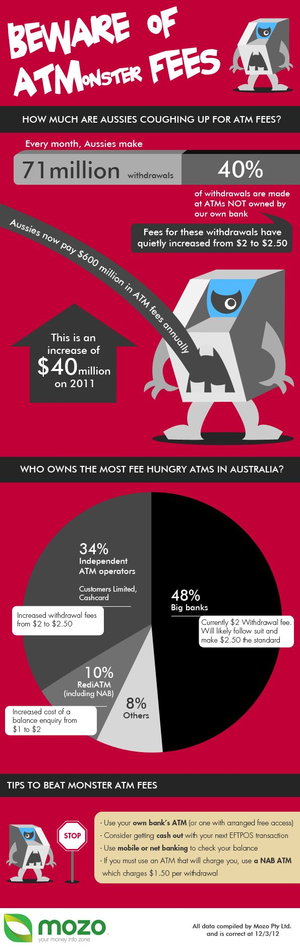 Aussies now pay $600 million in ATM #Fees annually. See which banks own the most fee-hungry ATMs in Australia and find out ways to beat monster #ATM fees!