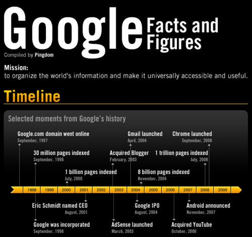 Google's Facts & Figures
