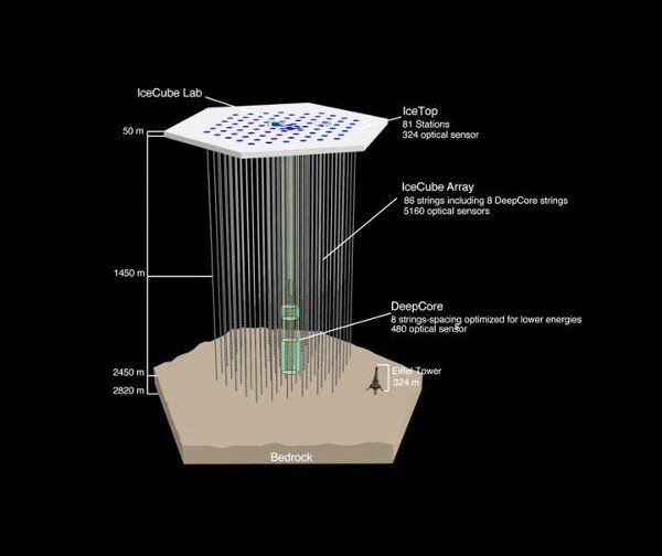 The Mysterious Particles Neutrino Messengers Of The Universe