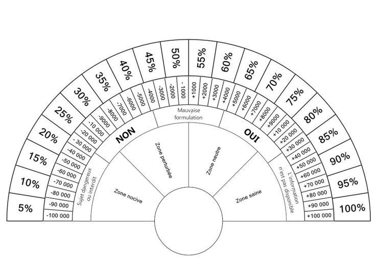 Cadran multifonction (à télécharger)