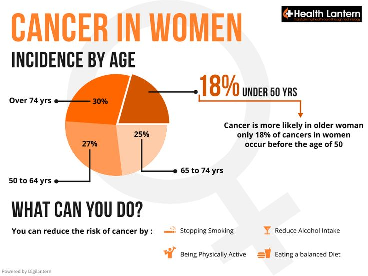 Here are some quick stats about cancer in women.