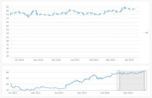 HTML5 JavaScript Financial Chart - Heikin Ashi