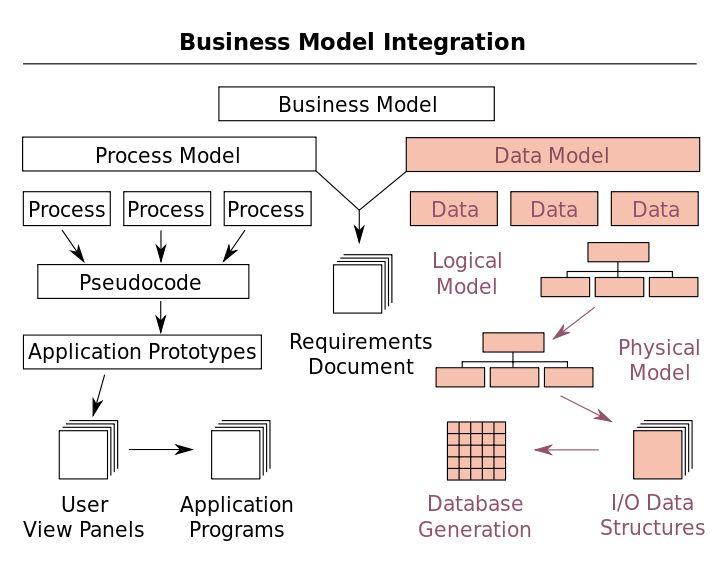 Best 25+ Data modeling ideas on Pinterest Data quality - logic model template