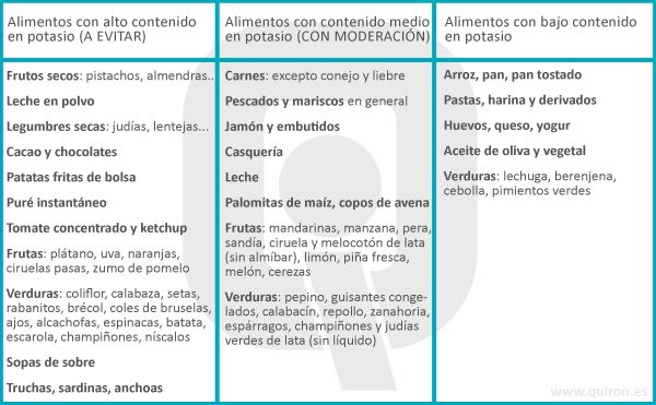Guía de alimentos con potasio para pacientes en hemodiálisis