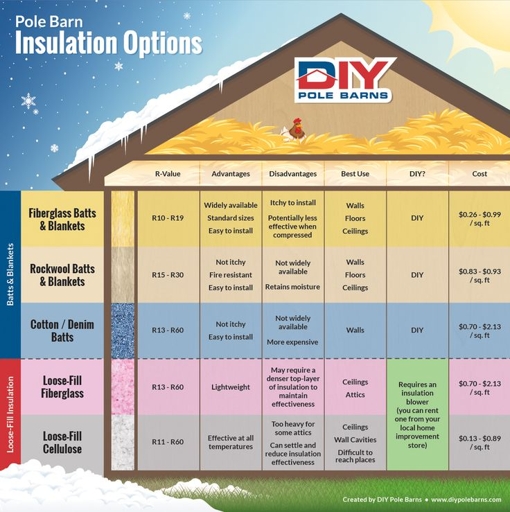 Best 10 pole barn insulation ideas on pinterest metal for Insulation options for new homes