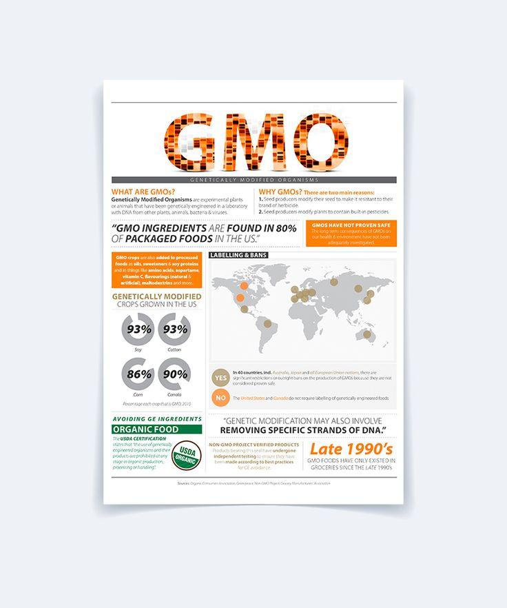 GMO - Infographic on Behance