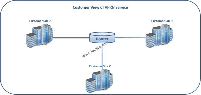 #AlcatelLucent, Customer View of #VPRN #L3VPN http://ipcisco.com/topics/alcatel-lucent/services/vprn/