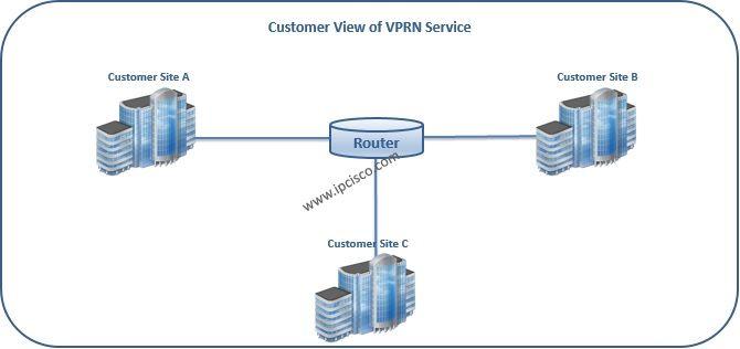 #AlcatelLucent, Customer View of #VPRN #L3VPN http://ipcisco.com/topics/alcatel-lucent/services/vprn/