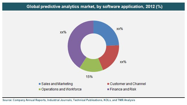 Predictive Analytics Market- Global Industry Analysis, Size, Share, Trends & Forecast 2013-2019 #predictive #analytics #market, #global #predictive #analytics #industry #analysis, #decision #support #systems, #data #mining #and #management, #performance #management, #predictive #analytics #market #size #share, #predictive #analytics #market #research #report, #predictive #analytics #market #trends #forecast, #segmentation, #outlook, #leaders, #demand, #price #and #strategy…