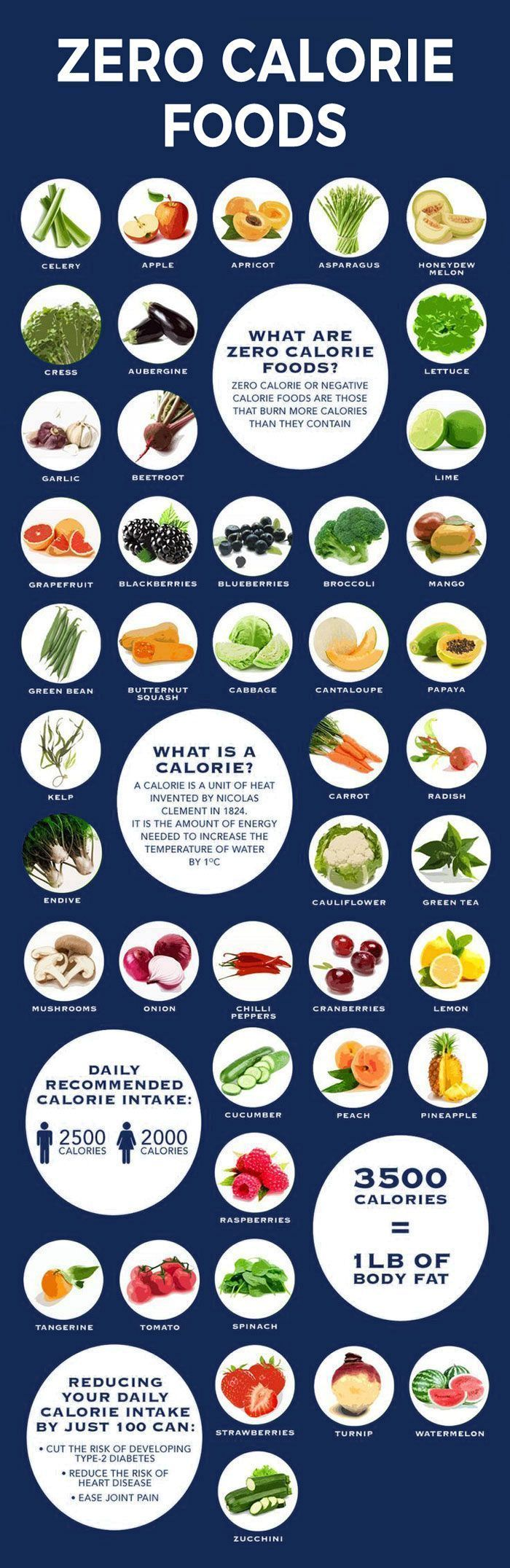 Fat-burning foods. Zero calorie/negative calorie foods.