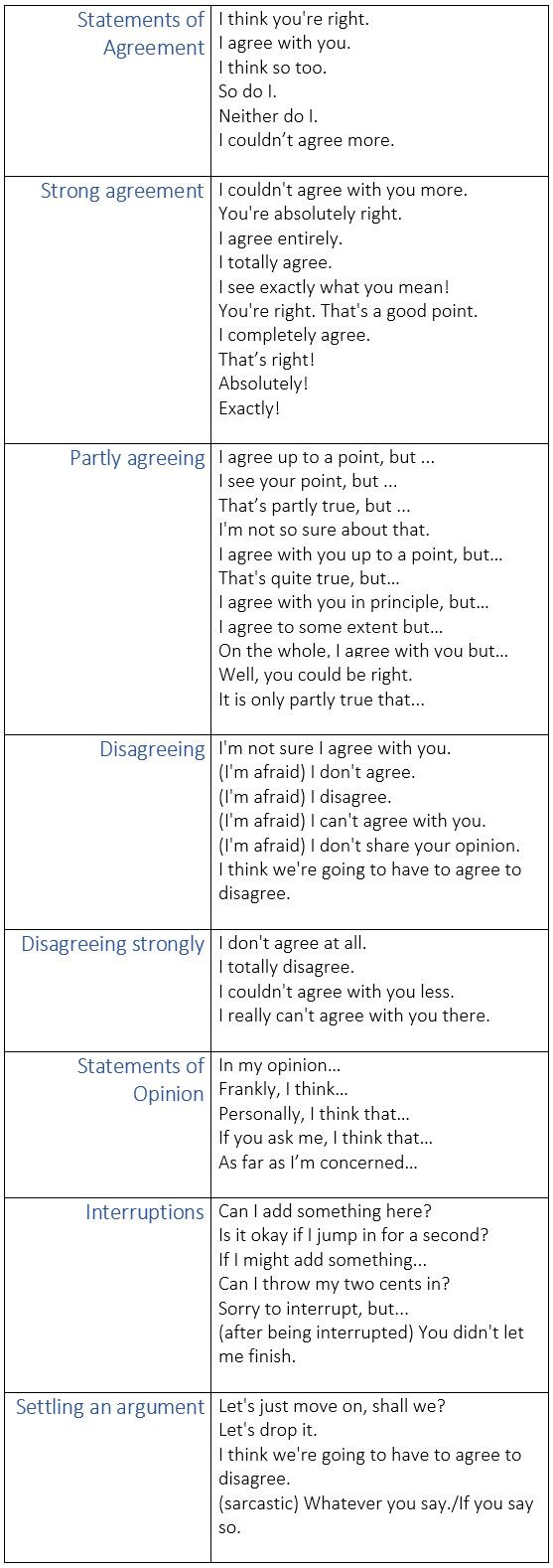 Expressions for Agreeing and Disagreeing in English - learn English,communication,vocabulary,english